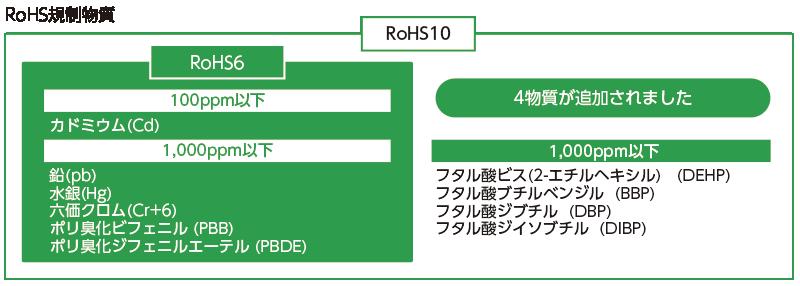 RoHS201808-03